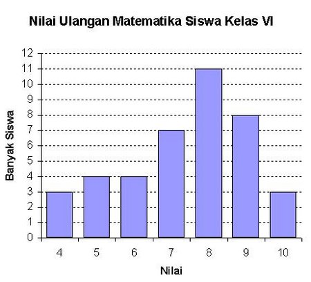 Mengumpulkan Dan Menyajikan Data Statistika Sd Mi Matematika Jitu
