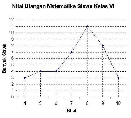 Diagram Garis Statistika Free Wiring Diagram For You